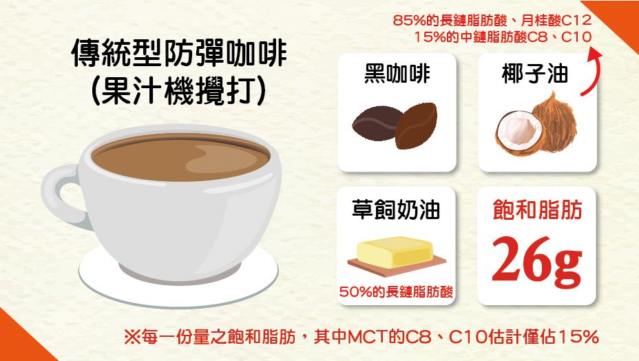 傳統防彈咖啡 材料