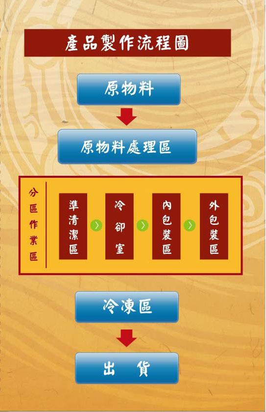 生產流程圖-1