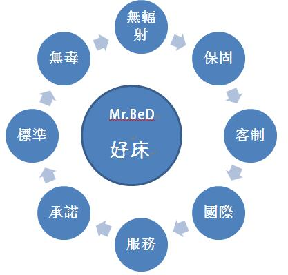 描述: http://www.mrbed.com.tw/resources/site/1515570763664.jpg