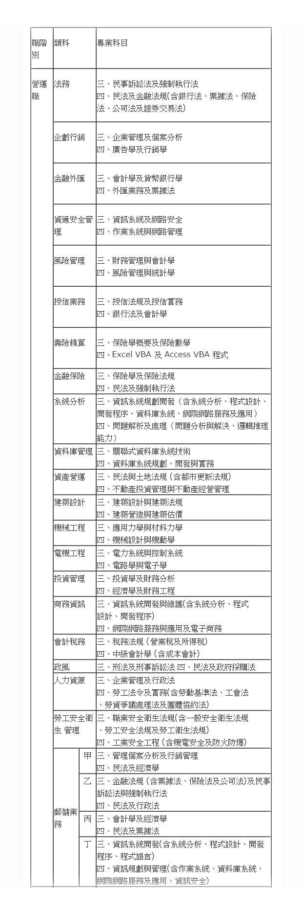 中華郵政股份有限公司職階人員筆試應試科目表