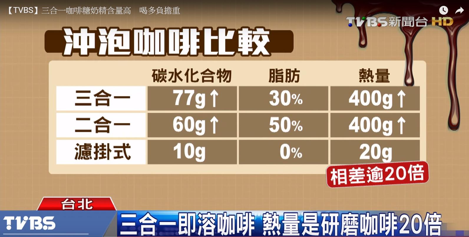 三合一即溶咖啡,熱量是咖啡原豆研磨濾掛咖啡的20倍