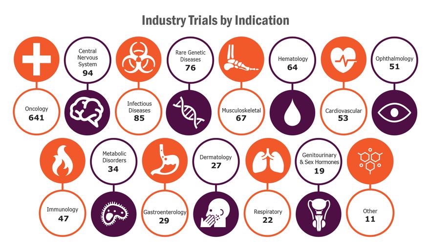 圖、全球由企業支持的臨床試驗1,320項中,適應症分布 (圖片來源:再生醫學聯盟)