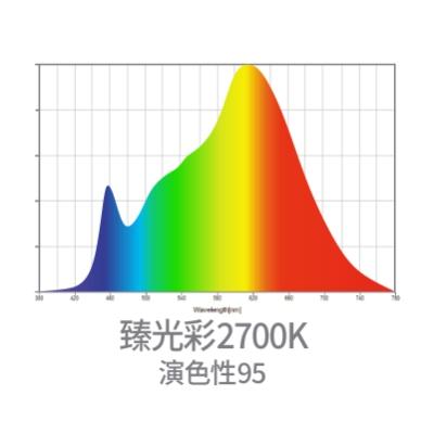 巴斯夫臻光彩2700K光譜