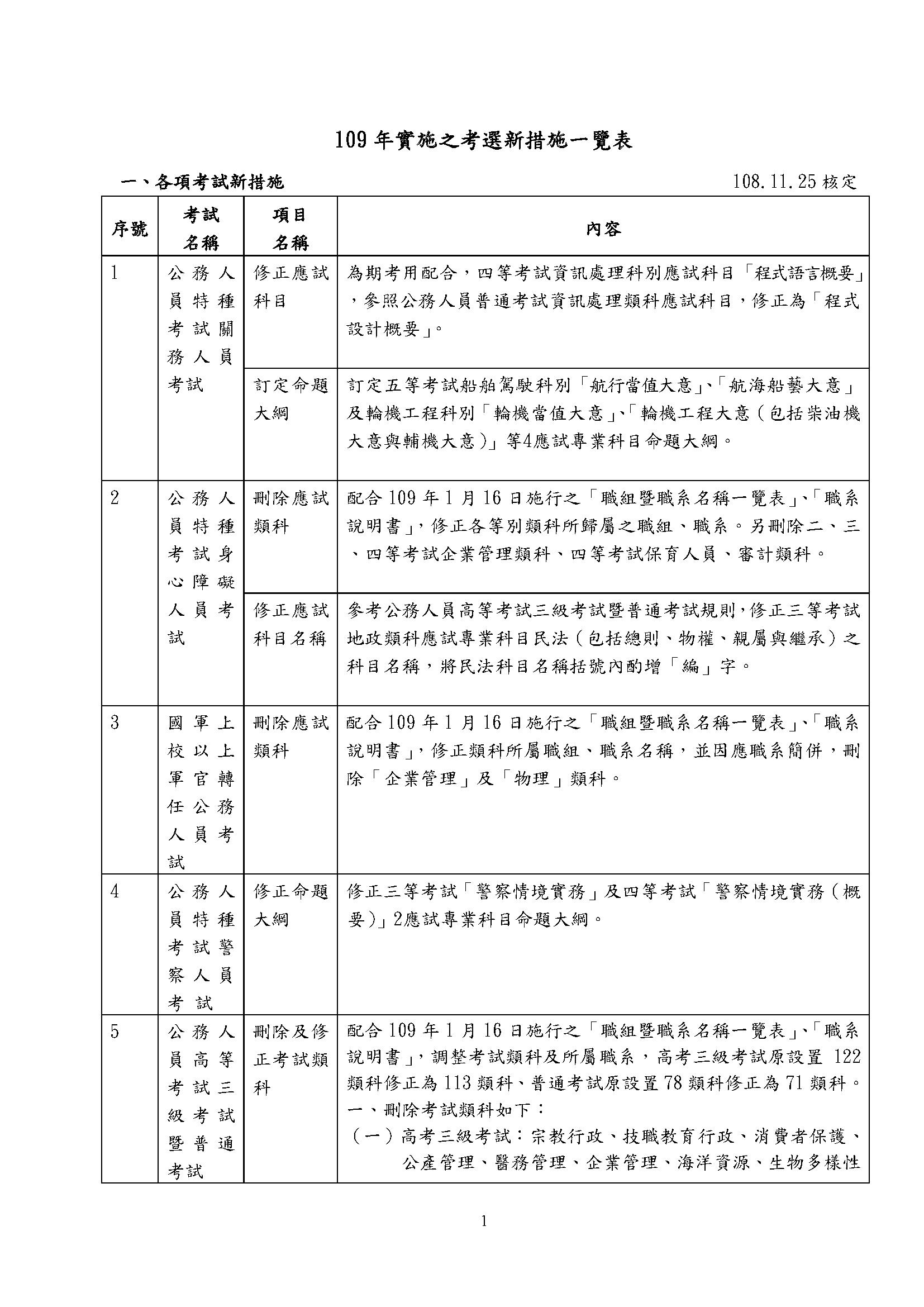 109年實施之考選新措施一覽表-1