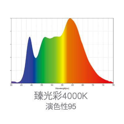 巴斯夫臻光彩4000K光譜