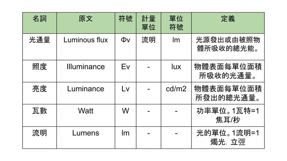 燈具專有名詞表格