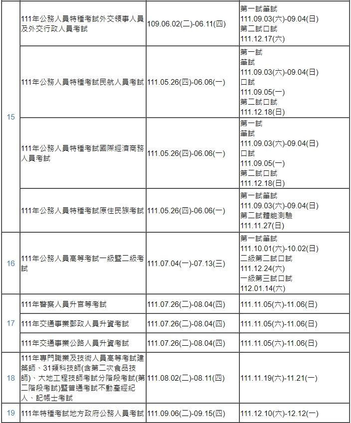 111年考選部考試日期計畫表