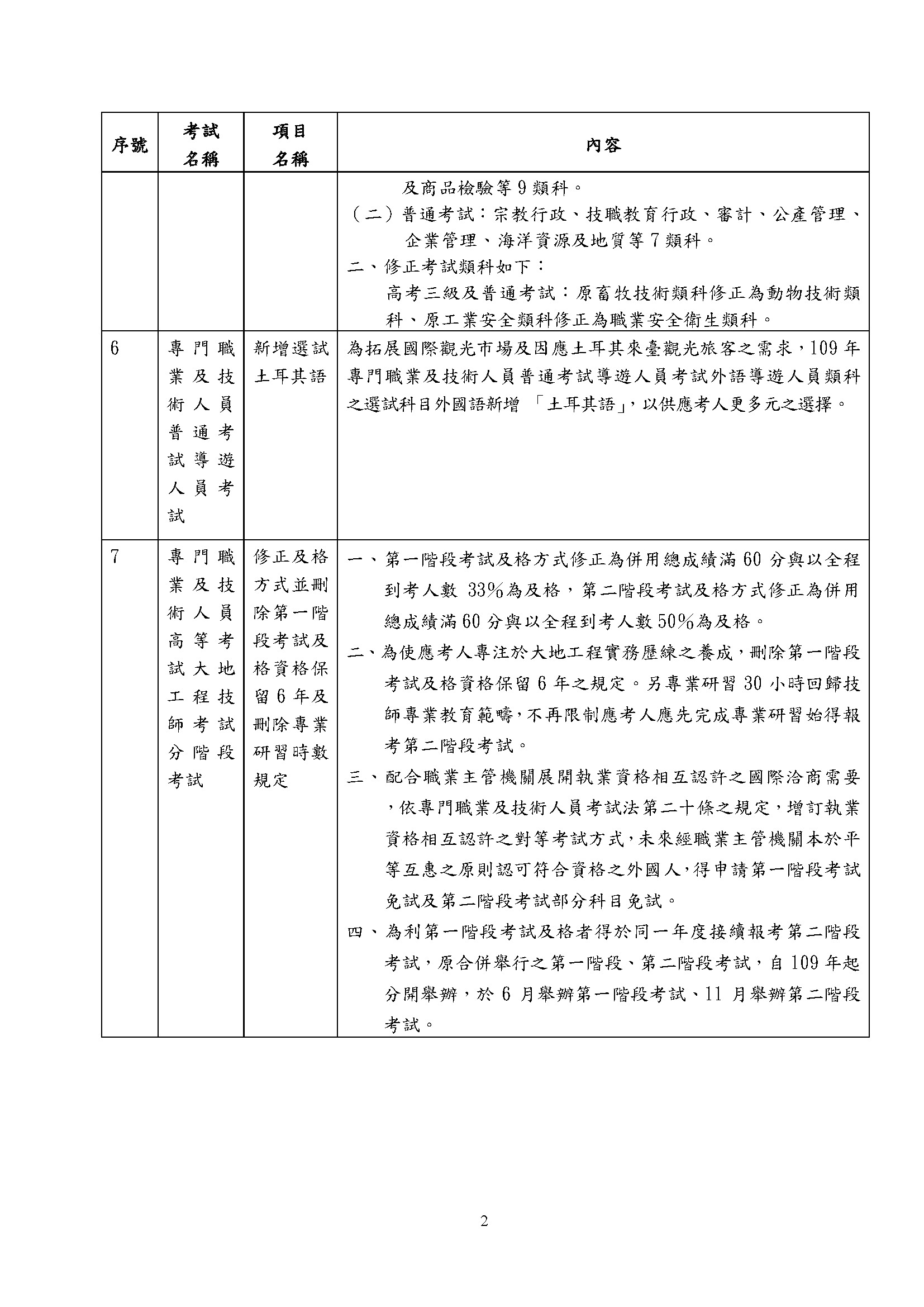 109年實施之考選新措施一覽表-2
