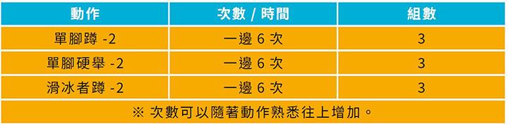 單腳蹲-2 一邊6 次3 單腳硬舉-2 一邊6 次3 滑冰者蹲-2 一邊6 次3次數可以隨著動作熟悉往上增加。