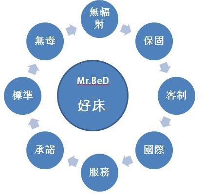 描述: http://www.mrbed.com.tw/resources/site/1515570763664.jpg