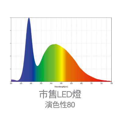 市售LED產品光譜