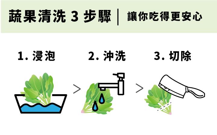 蔬果清洗3步驟-扇貝粉推薦