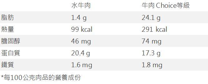 【貝斯比】營養首選 水牛肉營養表