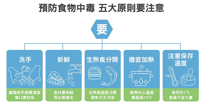 預防食物中毒5大原則要注意