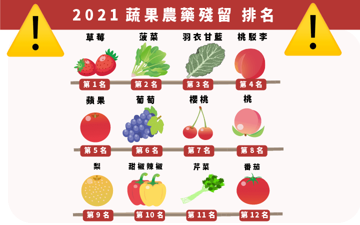 蔬果農藥殘留排行-扇貝粉推薦