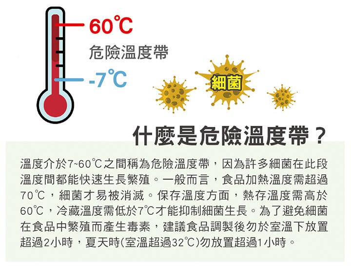溫度介於7~60℃之間稱為危險溫度帶